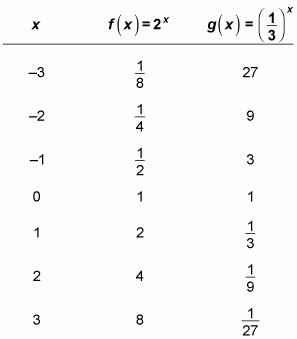 Hur man grafer och omvandlar en exponentiell funktion - dummi