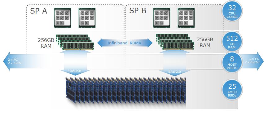 Skalar tillbaka XtremIO-lagren: Vad är en X-Brick?  - Thulin.